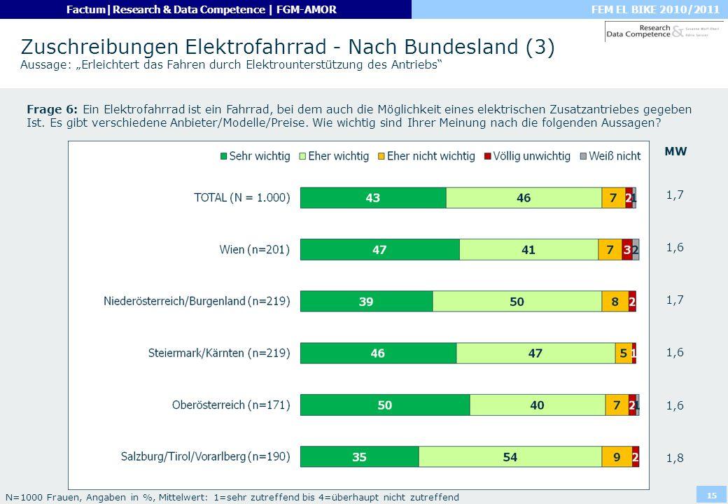 FEM EL BIKE 2010/2011Factum|Research & Data Competence | FGM-AMOR 15 Zuschreibungen Elektrofahrrad - Nach Bundesland (3) Aussage: Erleichtert das Fahr