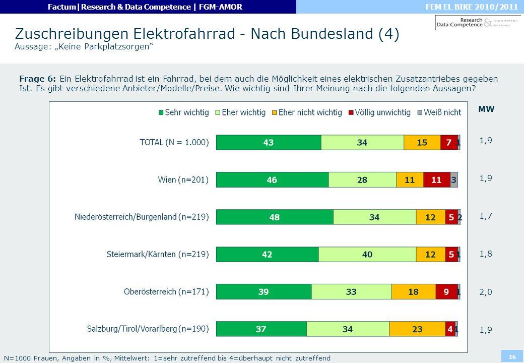 FEM EL BIKE 2010/2011Factum|Research & Data Competence | FGM-AMOR 16 Zuschreibungen Elektrofahrrad - Nach Bundesland (4) Aussage: Keine Parkplatzsorge