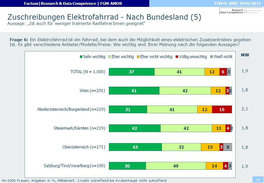 FEM EL BIKE 2010/2011Factum|Research & Data Competence | FGM-AMOR 17 Zuschreibungen Elektrofahrrad - Nach Bundesland (5) Aussage: Ist auch für weniger