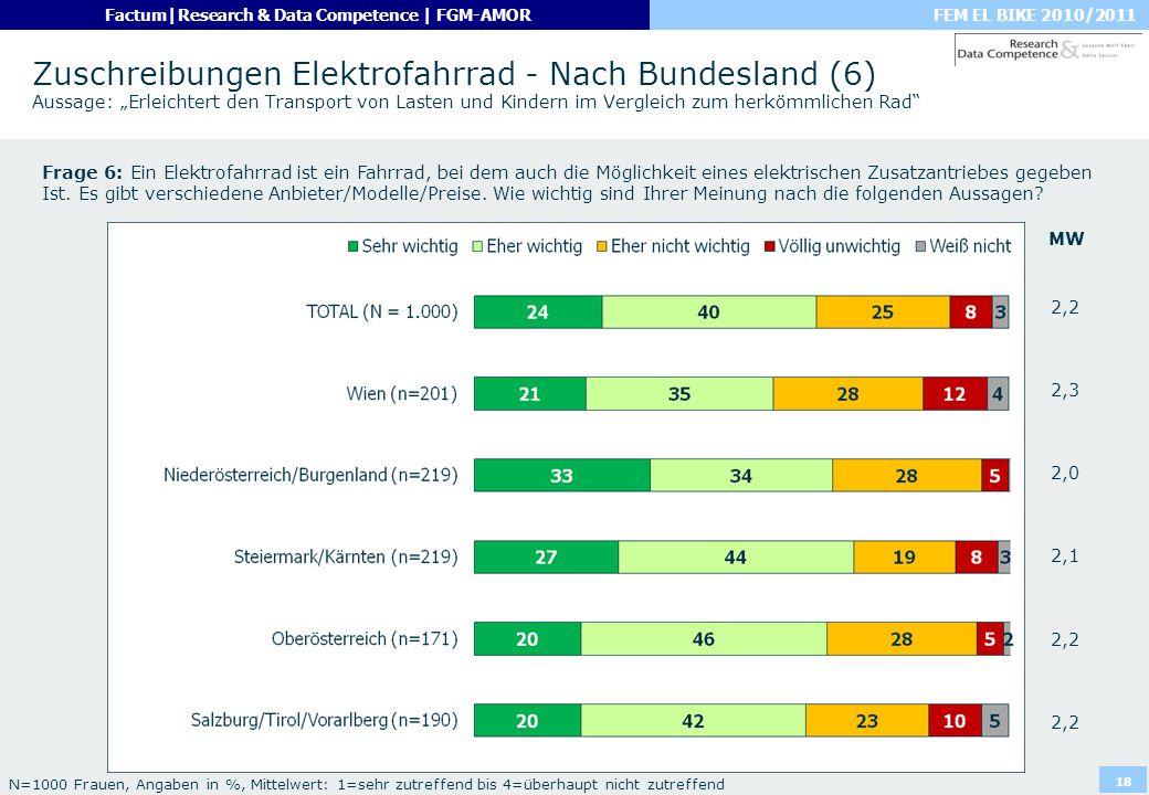 FEM EL BIKE 2010/2011Factum|Research & Data Competence | FGM-AMOR 18 Zuschreibungen Elektrofahrrad - Nach Bundesland (6) Aussage: Erleichtert den Tran