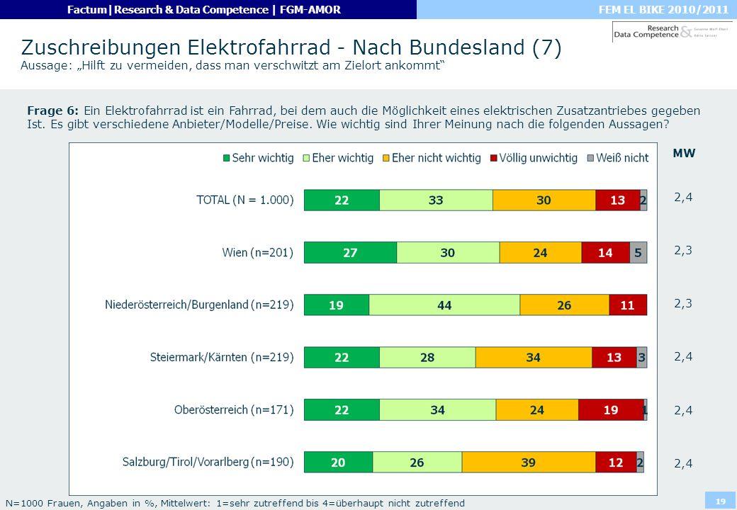 FEM EL BIKE 2010/2011Factum|Research & Data Competence | FGM-AMOR 19 Zuschreibungen Elektrofahrrad - Nach Bundesland (7) Aussage: Hilft zu vermeiden,