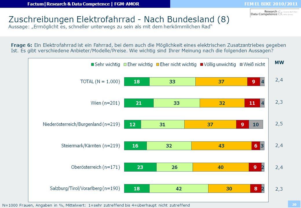 FEM EL BIKE 2010/2011Factum|Research & Data Competence | FGM-AMOR 20 Zuschreibungen Elektrofahrrad - Nach Bundesland (8) Aussage: Ermöglicht es, schne