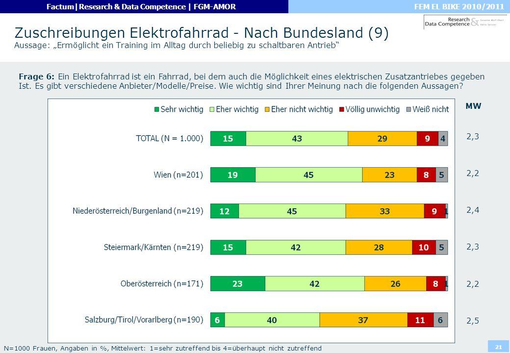 FEM EL BIKE 2010/2011Factum|Research & Data Competence | FGM-AMOR 21 Zuschreibungen Elektrofahrrad - Nach Bundesland (9) Aussage: Ermöglicht ein Train