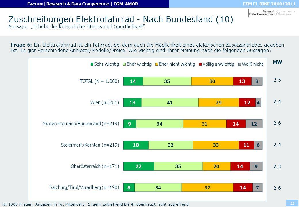 FEM EL BIKE 2010/2011Factum|Research & Data Competence | FGM-AMOR 22 Zuschreibungen Elektrofahrrad - Nach Bundesland (10) Aussage: Erhöht die körperli