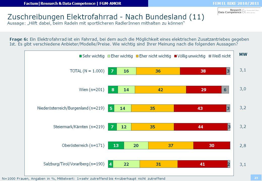 FEM EL BIKE 2010/2011Factum|Research & Data Competence | FGM-AMOR 23 Zuschreibungen Elektrofahrrad - Nach Bundesland (11) Aussage: Hilft dabei, beim R