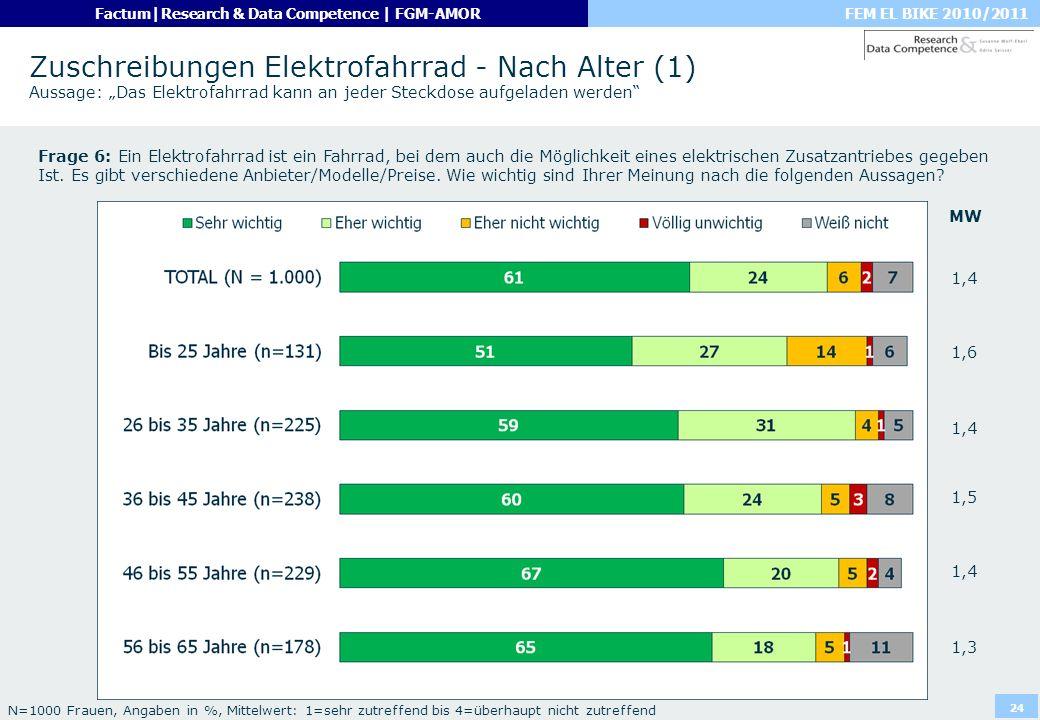 FEM EL BIKE 2010/2011Factum|Research & Data Competence | FGM-AMOR 24 Zuschreibungen Elektrofahrrad - Nach Alter (1) Aussage: Das Elektrofahrrad kann a