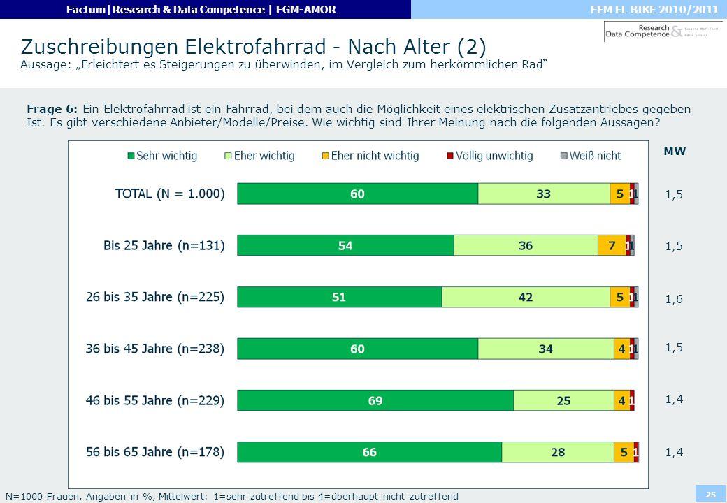 FEM EL BIKE 2010/2011Factum|Research & Data Competence | FGM-AMOR 25 Zuschreibungen Elektrofahrrad - Nach Alter (2) Aussage: Erleichtert es Steigerung