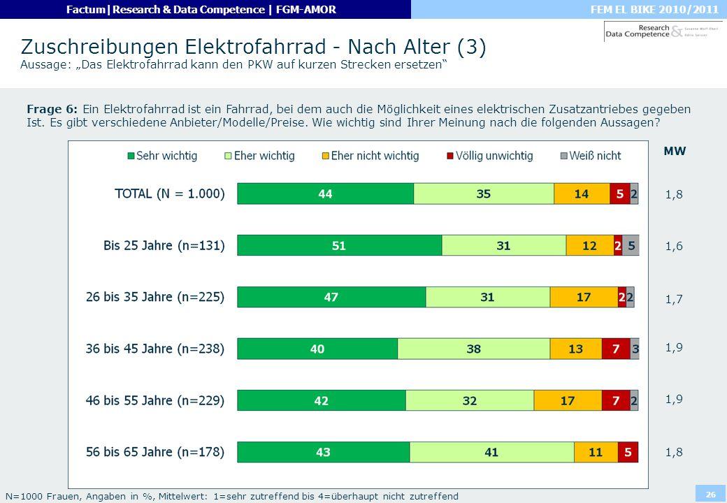 FEM EL BIKE 2010/2011Factum|Research & Data Competence | FGM-AMOR 26 Zuschreibungen Elektrofahrrad - Nach Alter (3) Aussage: Das Elektrofahrrad kann d
