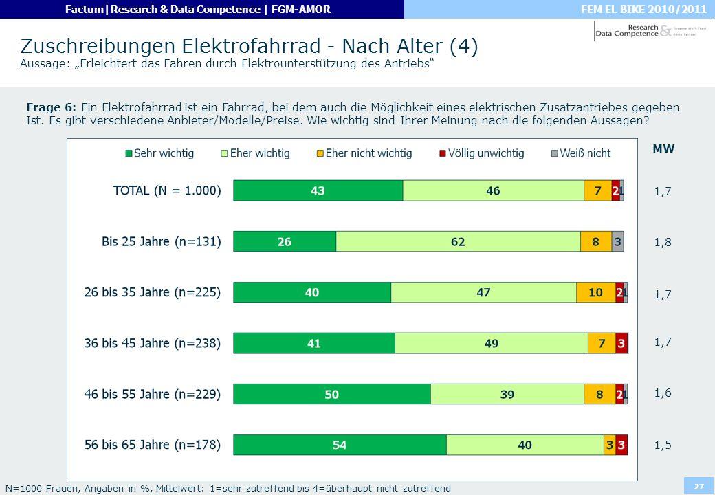 FEM EL BIKE 2010/2011Factum|Research & Data Competence | FGM-AMOR 27 Zuschreibungen Elektrofahrrad - Nach Alter (4) Aussage: Erleichtert das Fahren du