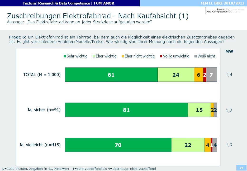 FEM EL BIKE 2010/2011Factum|Research & Data Competence | FGM-AMOR 29 Zuschreibungen Elektrofahrrad - Nach Kaufabsicht (1) Aussage: Das Elektrofahrrad