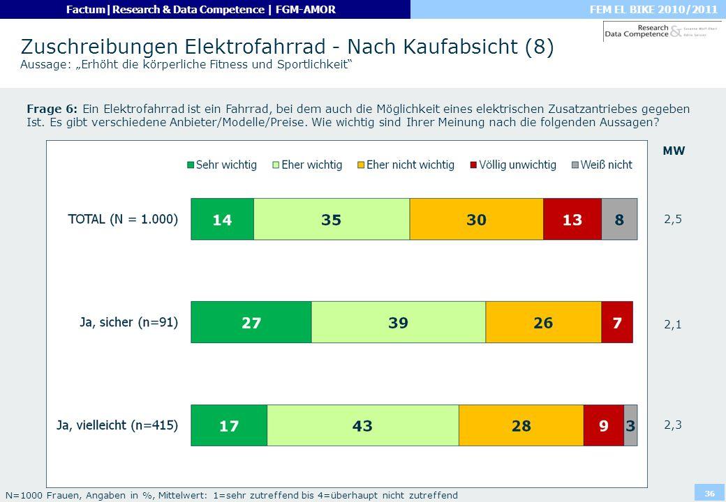 FEM EL BIKE 2010/2011Factum|Research & Data Competence | FGM-AMOR 36 Zuschreibungen Elektrofahrrad - Nach Kaufabsicht (8) Aussage: Erhöht die körperli