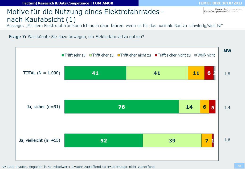 FEM EL BIKE 2010/2011Factum|Research & Data Competence | FGM-AMOR 39 Motive für die Nutzung eines Elektrofahrrades - nach Kaufabsicht (1) Aussage: Mit