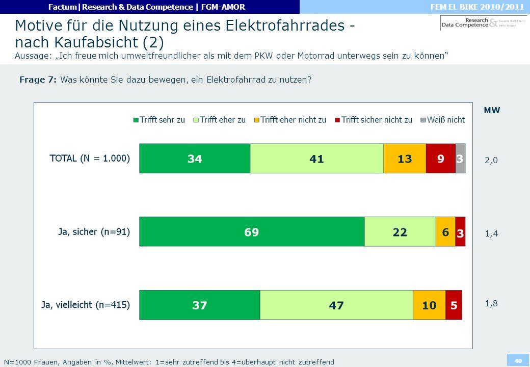 FEM EL BIKE 2010/2011Factum|Research & Data Competence | FGM-AMOR 40 Motive für die Nutzung eines Elektrofahrrades - nach Kaufabsicht (2) Aussage: Ich