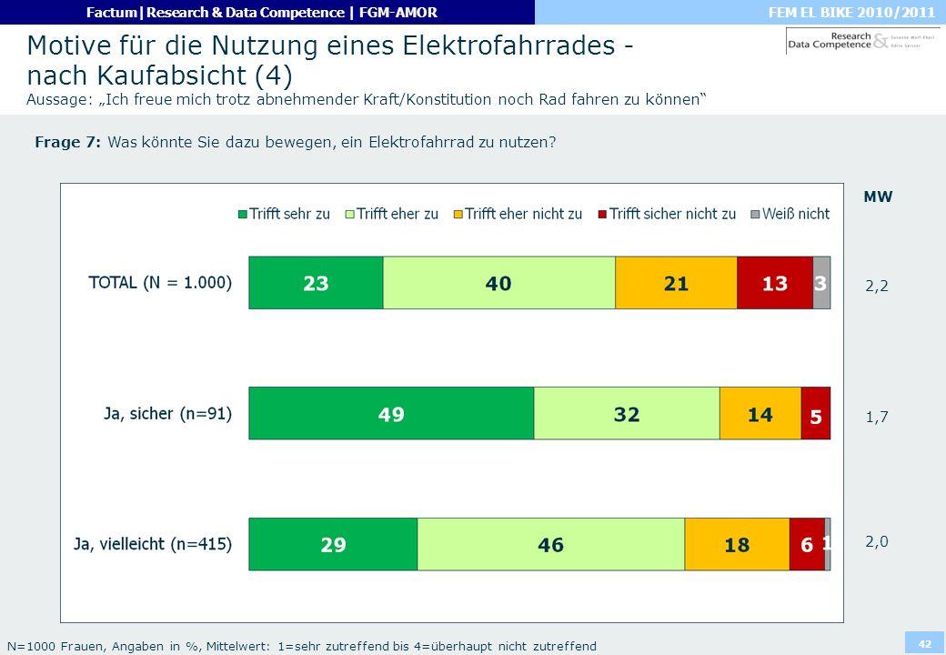 FEM EL BIKE 2010/2011Factum|Research & Data Competence | FGM-AMOR 42 Motive für die Nutzung eines Elektrofahrrades - nach Kaufabsicht (4) Aussage: Ich