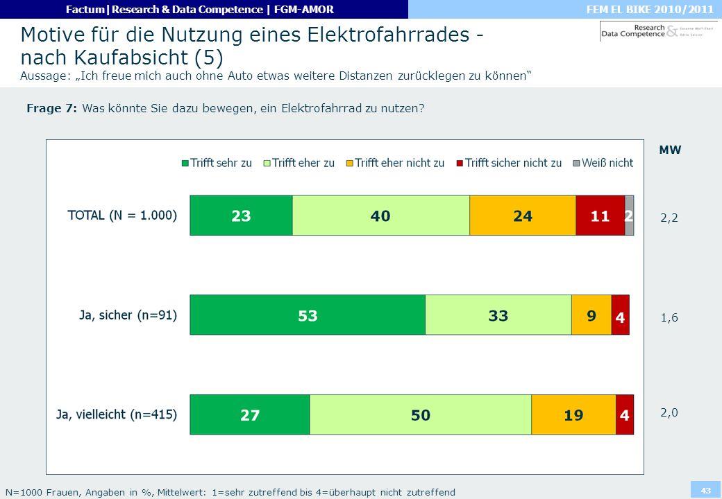 FEM EL BIKE 2010/2011Factum|Research & Data Competence | FGM-AMOR 43 Motive für die Nutzung eines Elektrofahrrades - nach Kaufabsicht (5) Aussage: Ich
