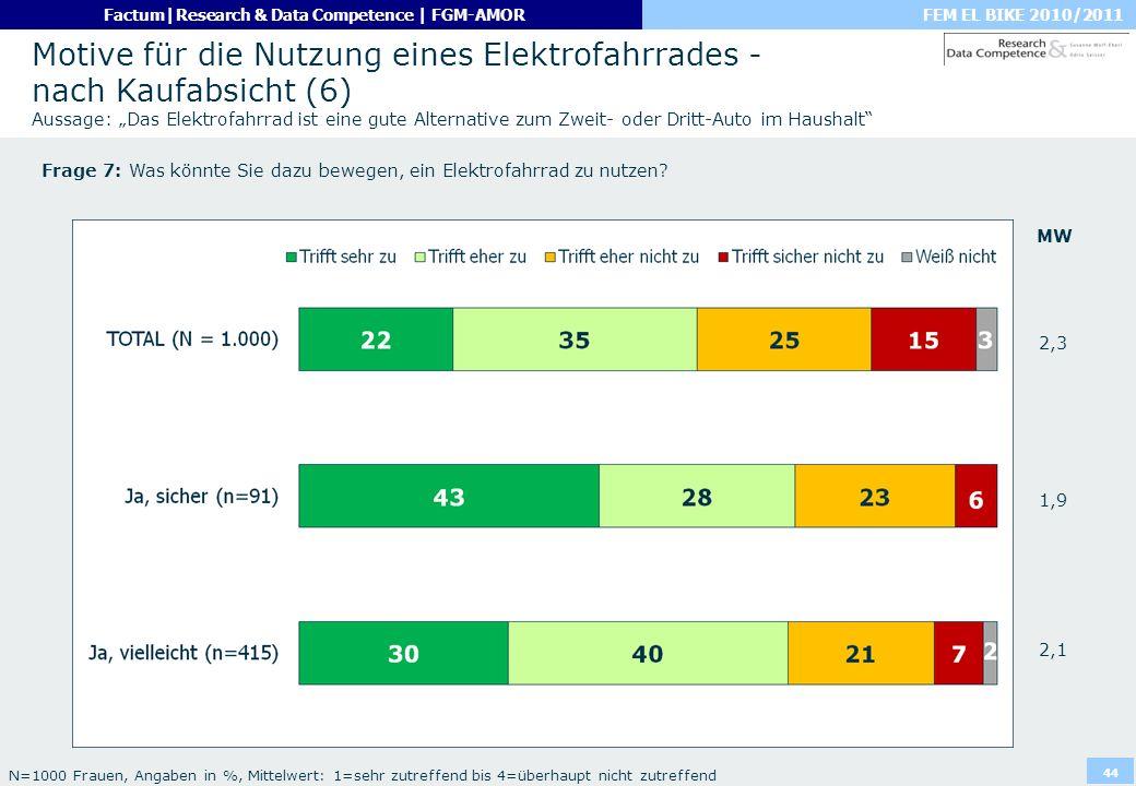 FEM EL BIKE 2010/2011Factum|Research & Data Competence | FGM-AMOR 44 Motive für die Nutzung eines Elektrofahrrades - nach Kaufabsicht (6) Aussage: Das