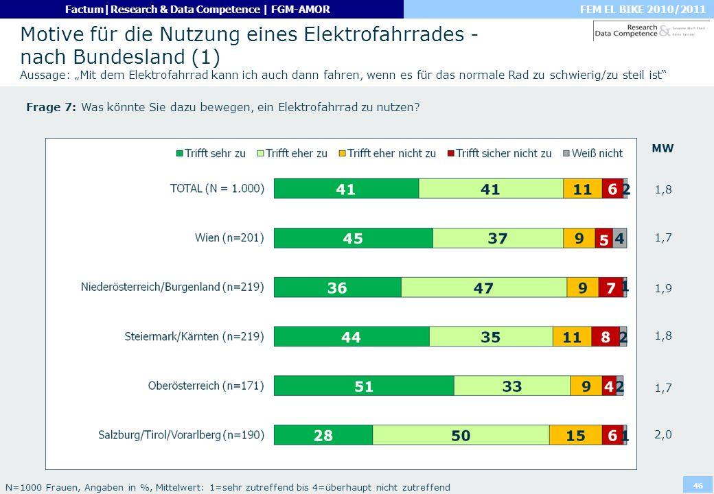 FEM EL BIKE 2010/2011Factum|Research & Data Competence | FGM-AMOR 46 Motive für die Nutzung eines Elektrofahrrades - nach Bundesland (1) Aussage: Mit