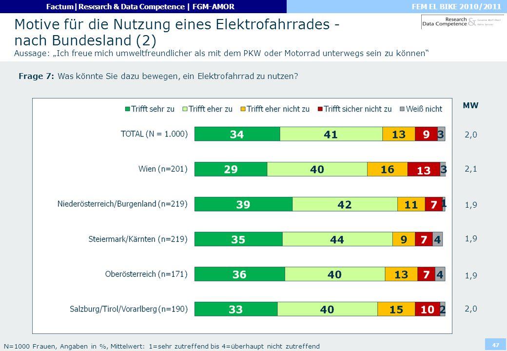FEM EL BIKE 2010/2011Factum|Research & Data Competence | FGM-AMOR 47 Motive für die Nutzung eines Elektrofahrrades - nach Bundesland (2) Aussage: Ich