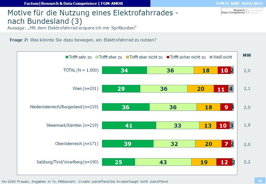 FEM EL BIKE 2010/2011Factum|Research & Data Competence | FGM-AMOR 48 Motive für die Nutzung eines Elektrofahrrades - nach Bundesland (3) Aussage: Mit