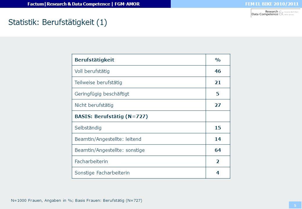 FEM EL BIKE 2010/2011Factum|Research & Data Competence | FGM-AMOR 5 Statistik: Berufstätigkeit (1) N=1000 Frauen, Angaben in %; Basis Frauen: Berufstä