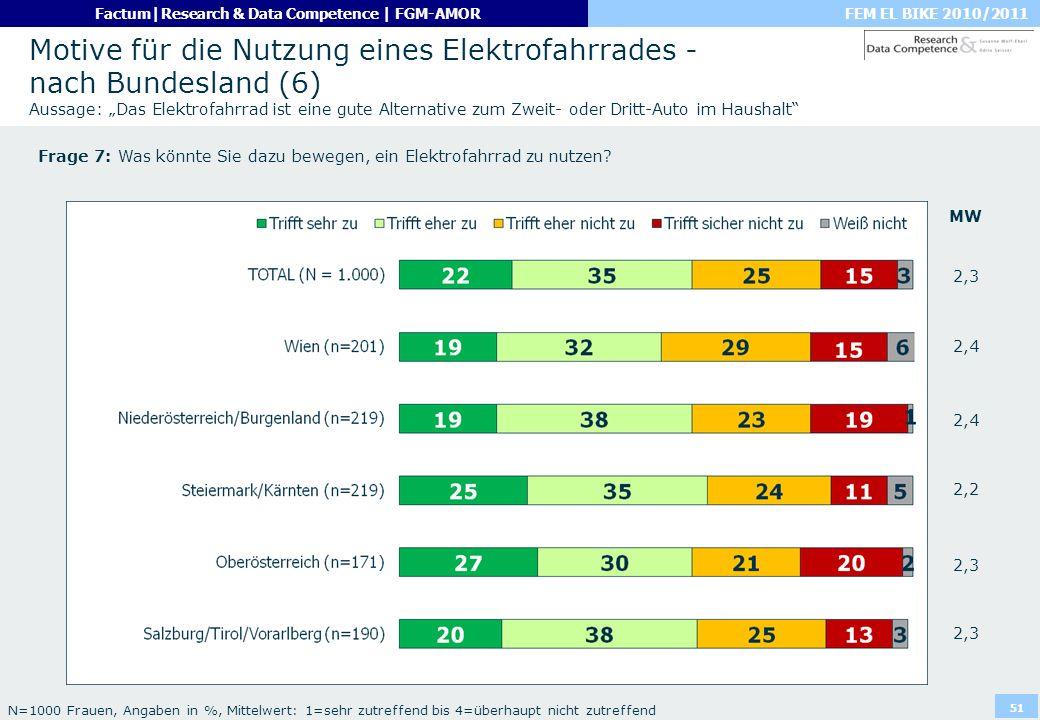 FEM EL BIKE 2010/2011Factum|Research & Data Competence | FGM-AMOR 51 Motive für die Nutzung eines Elektrofahrrades - nach Bundesland (6) Aussage: Das