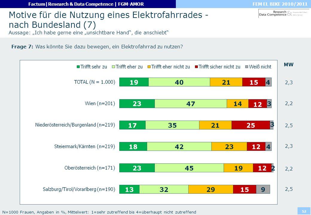FEM EL BIKE 2010/2011Factum|Research & Data Competence | FGM-AMOR 52 Motive für die Nutzung eines Elektrofahrrades - nach Bundesland (7) Aussage: Ich