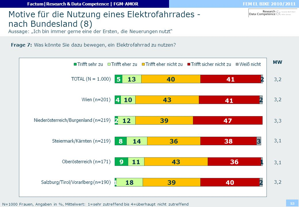 FEM EL BIKE 2010/2011Factum|Research & Data Competence | FGM-AMOR 53 Motive für die Nutzung eines Elektrofahrrades - nach Bundesland (8) Aussage: Ich
