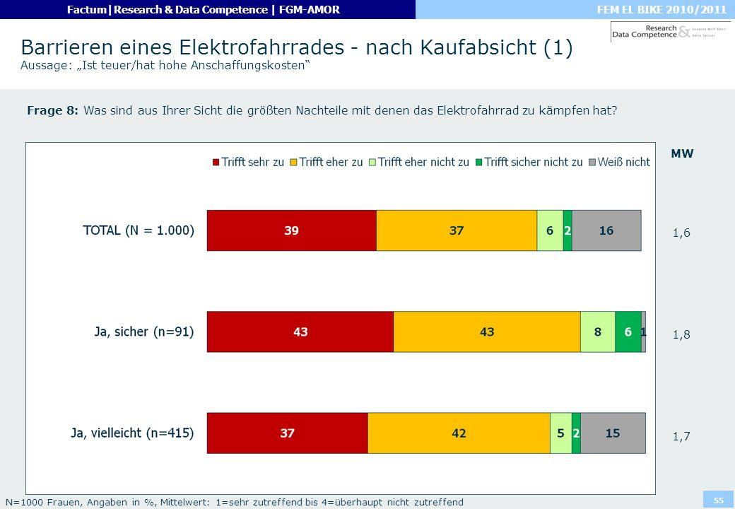 FEM EL BIKE 2010/2011Factum|Research & Data Competence | FGM-AMOR 55 Barrieren eines Elektrofahrrades - nach Kaufabsicht (1) Aussage: Ist teuer/hat ho