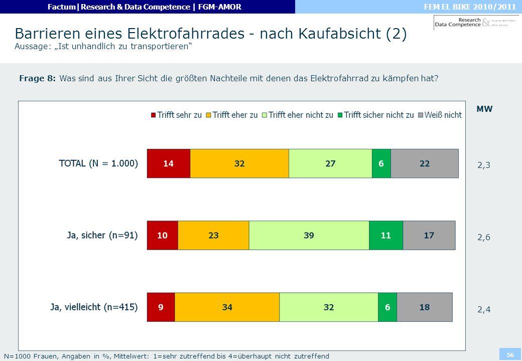 FEM EL BIKE 2010/2011Factum|Research & Data Competence | FGM-AMOR 56 Barrieren eines Elektrofahrrades - nach Kaufabsicht (2) Aussage: Ist unhandlich z