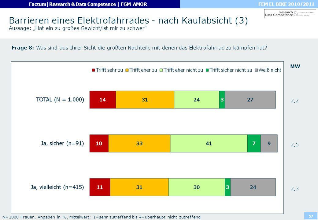 FEM EL BIKE 2010/2011Factum|Research & Data Competence | FGM-AMOR 57 Barrieren eines Elektrofahrrades - nach Kaufabsicht (3) Aussage: Hat ein zu große
