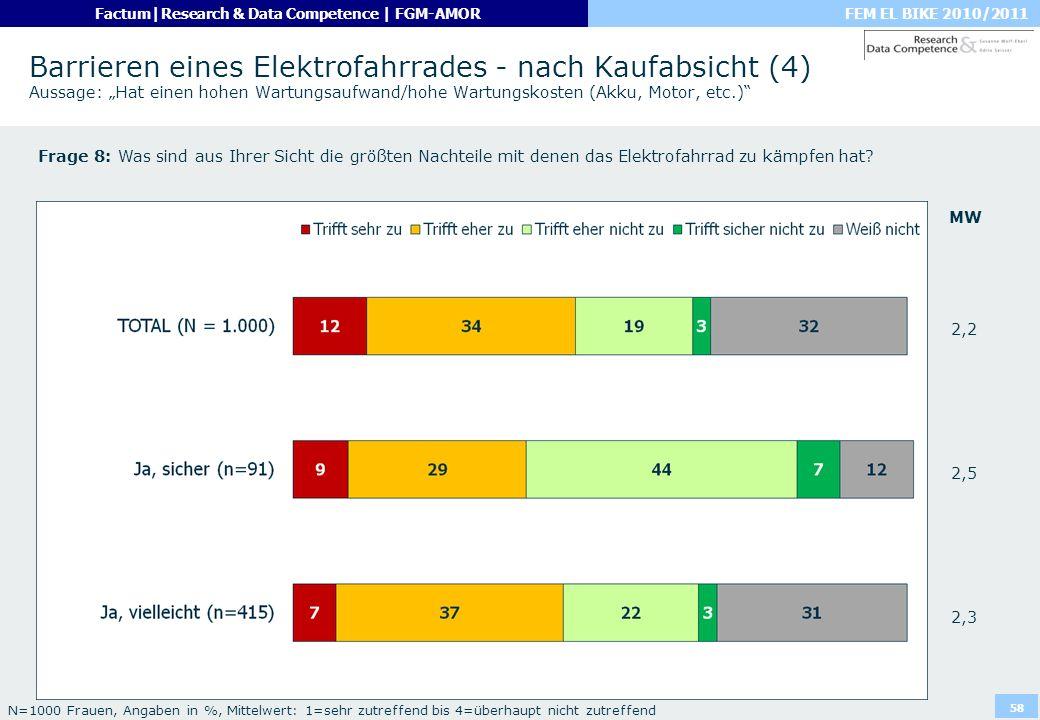 FEM EL BIKE 2010/2011Factum|Research & Data Competence | FGM-AMOR 58 Barrieren eines Elektrofahrrades - nach Kaufabsicht (4) Aussage: Hat einen hohen