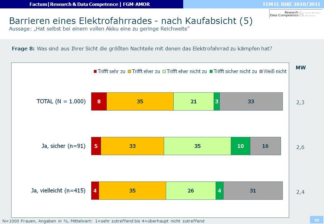 FEM EL BIKE 2010/2011Factum|Research & Data Competence | FGM-AMOR 59 Barrieren eines Elektrofahrrades - nach Kaufabsicht (5) Aussage: Hat selbst bei e