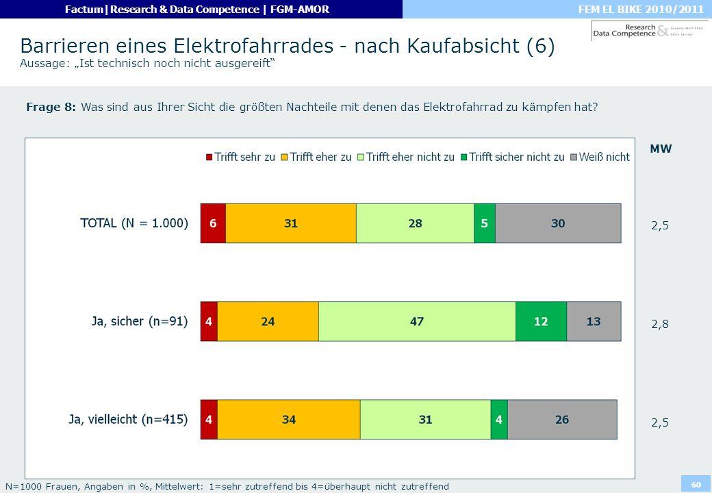 FEM EL BIKE 2010/2011Factum|Research & Data Competence | FGM-AMOR 60 Barrieren eines Elektrofahrrades - nach Kaufabsicht (6) Aussage: Ist technisch no