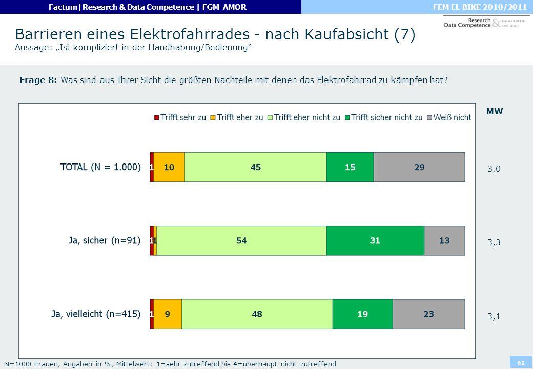 FEM EL BIKE 2010/2011Factum|Research & Data Competence | FGM-AMOR 61 Barrieren eines Elektrofahrrades - nach Kaufabsicht (7) Aussage: Ist kompliziert