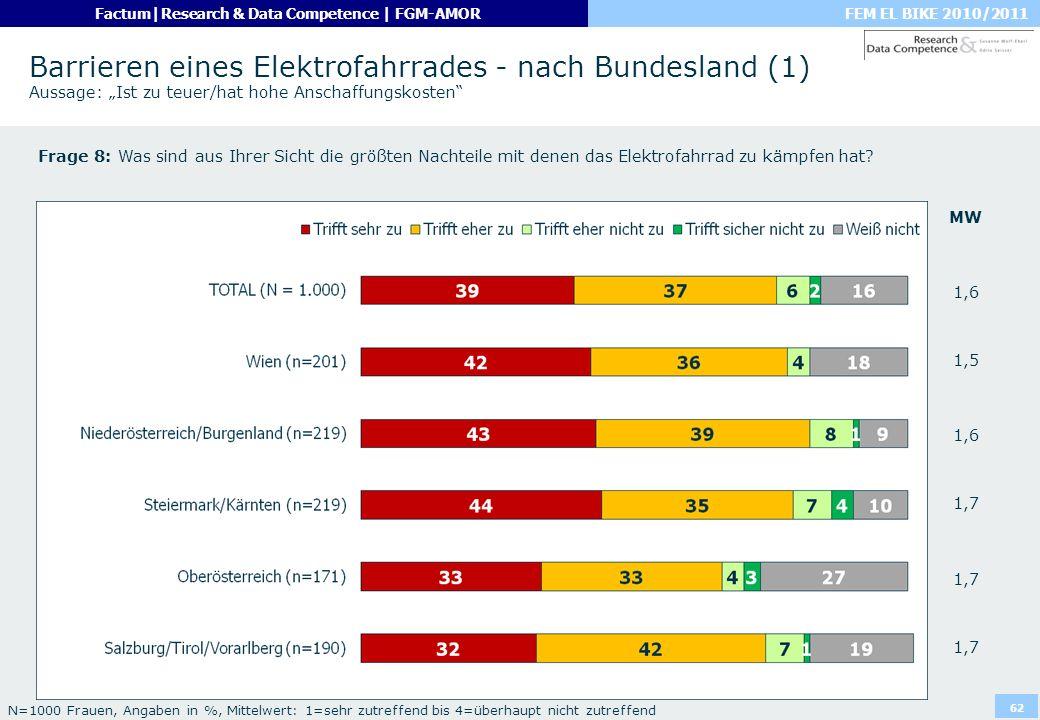 FEM EL BIKE 2010/2011Factum|Research & Data Competence | FGM-AMOR 62 Barrieren eines Elektrofahrrades - nach Bundesland (1) Aussage: Ist zu teuer/hat