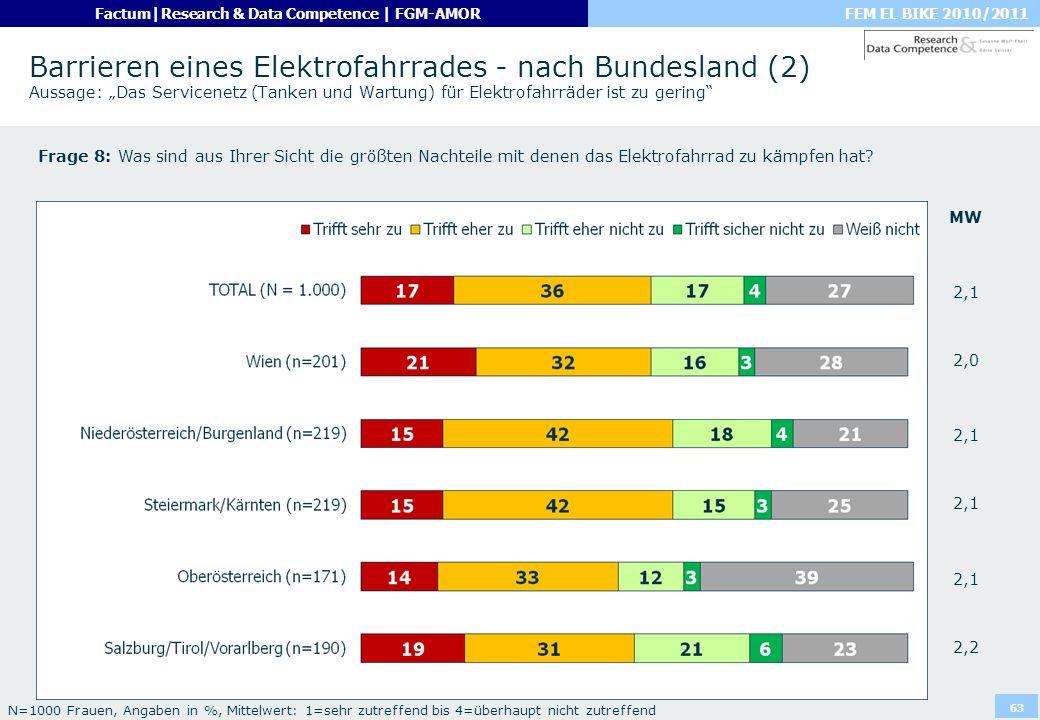 FEM EL BIKE 2010/2011Factum|Research & Data Competence | FGM-AMOR 63 Barrieren eines Elektrofahrrades - nach Bundesland (2) Aussage: Das Servicenetz (