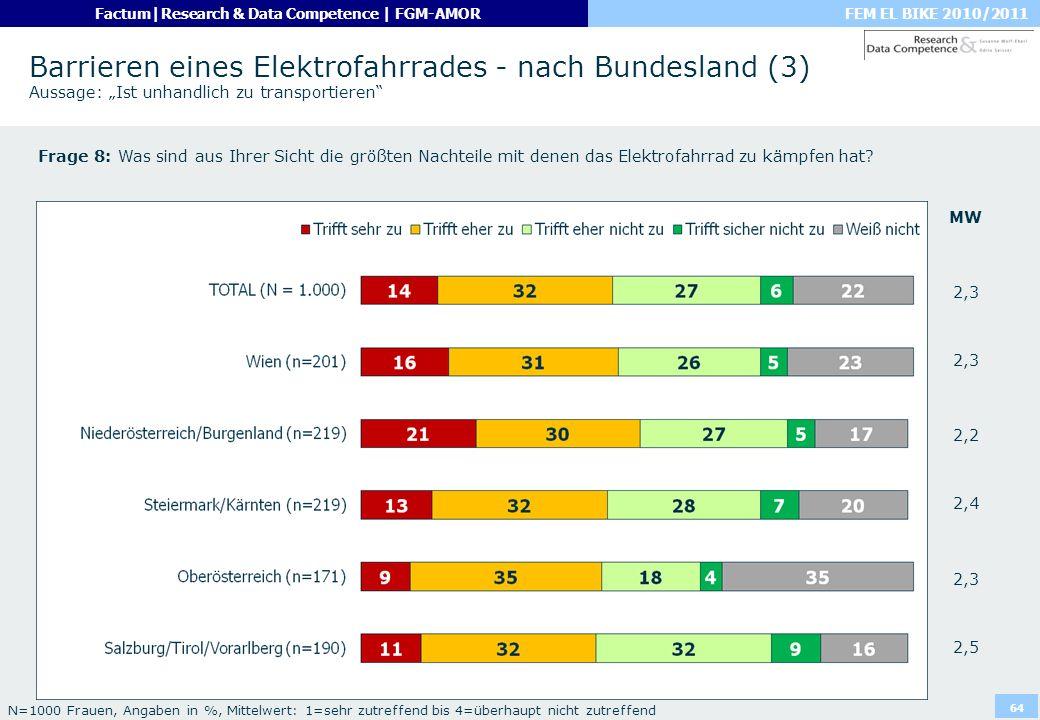 FEM EL BIKE 2010/2011Factum|Research & Data Competence | FGM-AMOR 64 Barrieren eines Elektrofahrrades - nach Bundesland (3) Aussage: Ist unhandlich zu