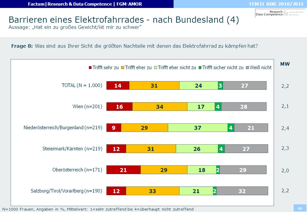 FEM EL BIKE 2010/2011Factum|Research & Data Competence | FGM-AMOR 65 Barrieren eines Elektrofahrrades - nach Bundesland (4) Aussage: Hat ein zu großes