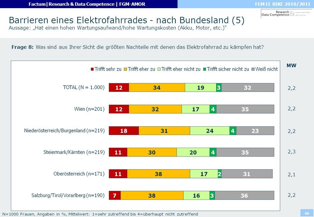 FEM EL BIKE 2010/2011Factum|Research & Data Competence | FGM-AMOR 66 Barrieren eines Elektrofahrrades - nach Bundesland (5) Aussage: Hat einen hohen W