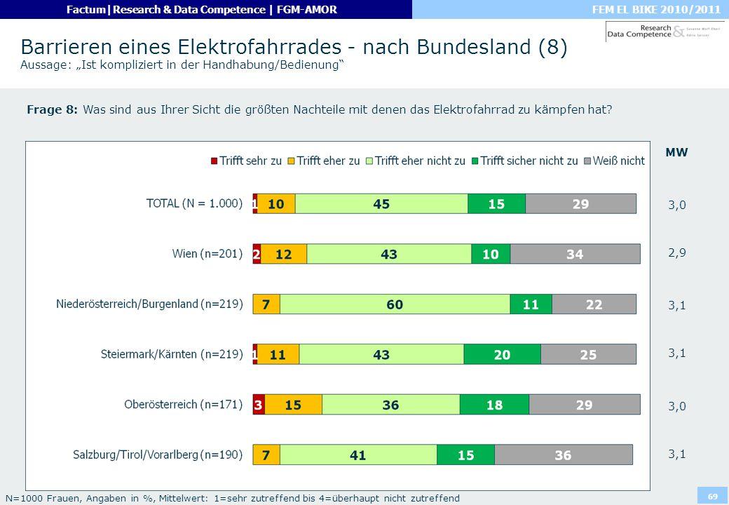 FEM EL BIKE 2010/2011Factum|Research & Data Competence | FGM-AMOR 69 Barrieren eines Elektrofahrrades - nach Bundesland (8) Aussage: Ist kompliziert i