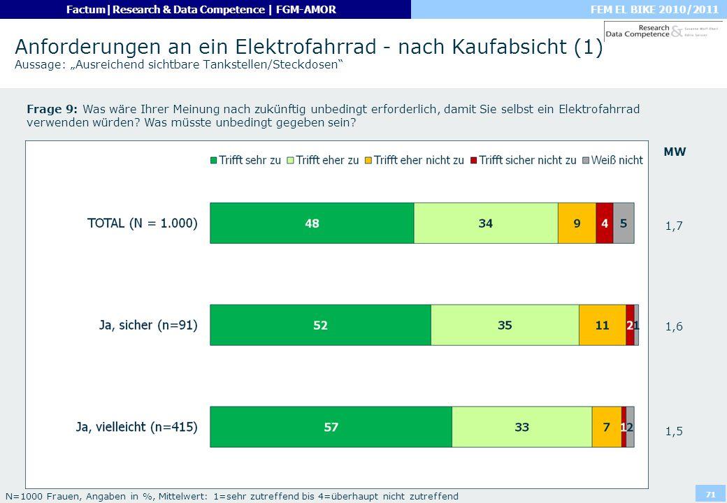 FEM EL BIKE 2010/2011Factum|Research & Data Competence | FGM-AMOR 71 Anforderungen an ein Elektrofahrrad - nach Kaufabsicht (1) Aussage: Ausreichend s