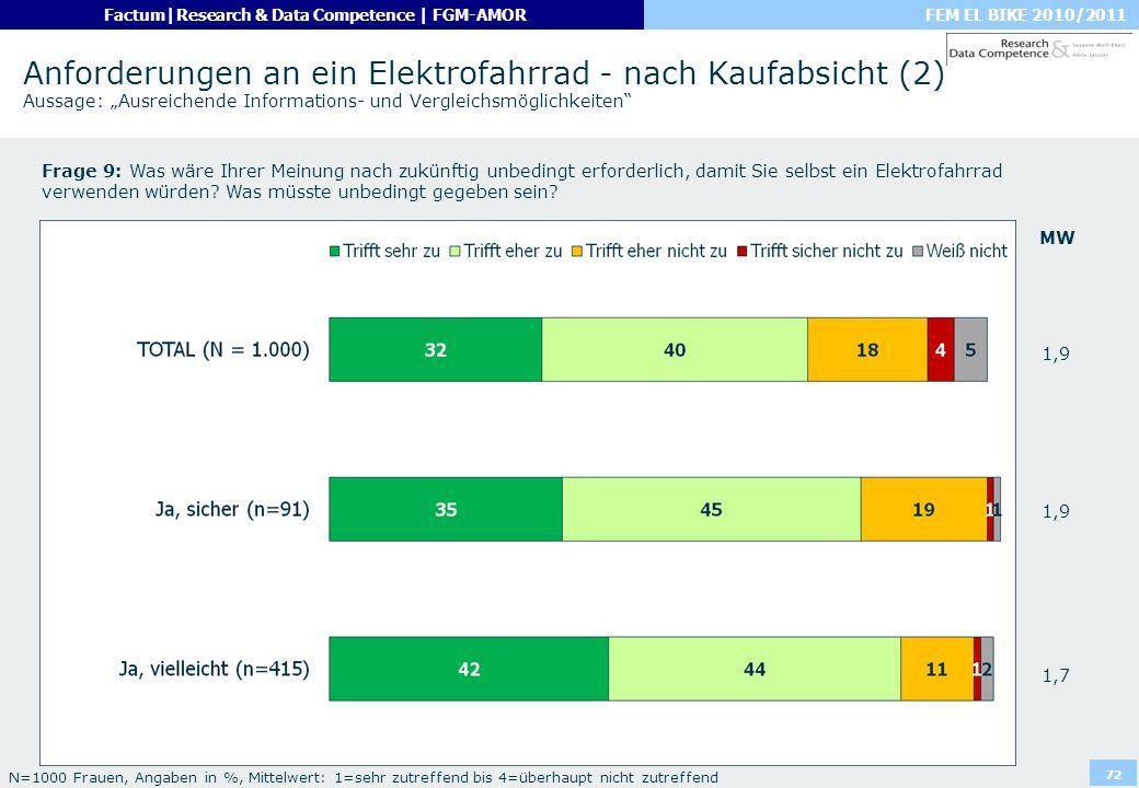 FEM EL BIKE 2010/2011Factum|Research & Data Competence | FGM-AMOR 72 Anforderungen an ein Elektrofahrrad - nach Kaufabsicht (2) Aussage: Ausreichende
