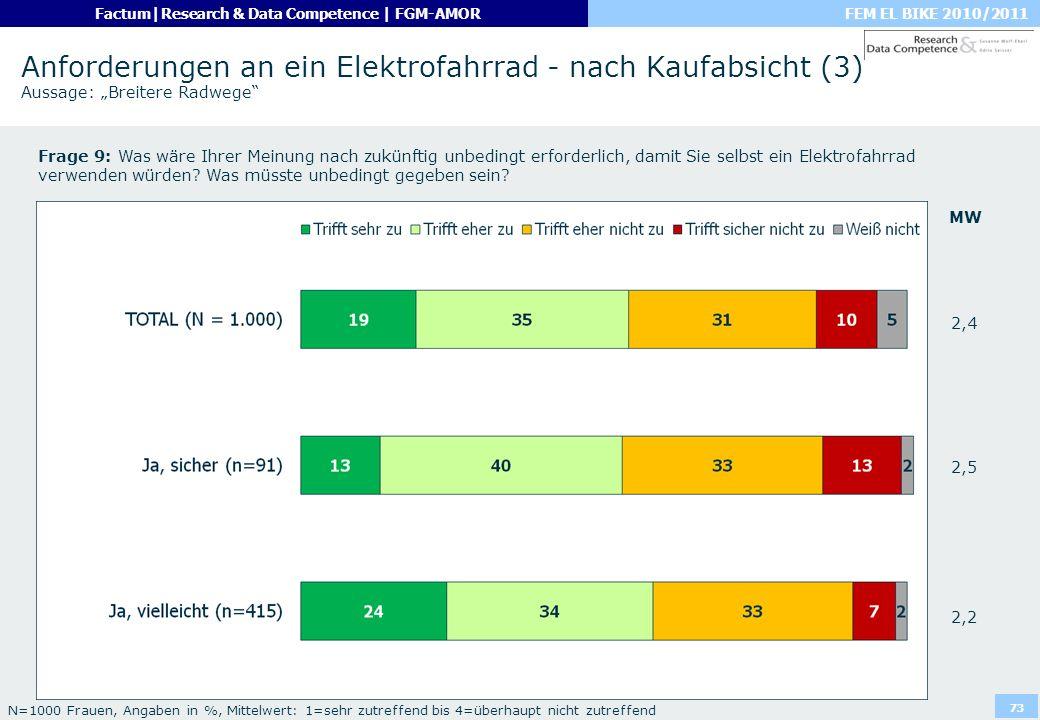 FEM EL BIKE 2010/2011Factum|Research & Data Competence | FGM-AMOR 73 Anforderungen an ein Elektrofahrrad - nach Kaufabsicht (3) Aussage: Breitere Radw