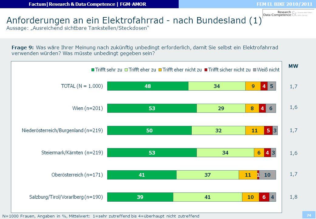 FEM EL BIKE 2010/2011Factum|Research & Data Competence | FGM-AMOR 74 Anforderungen an ein Elektrofahrrad - nach Bundesland (1) Aussage: Ausreichend si