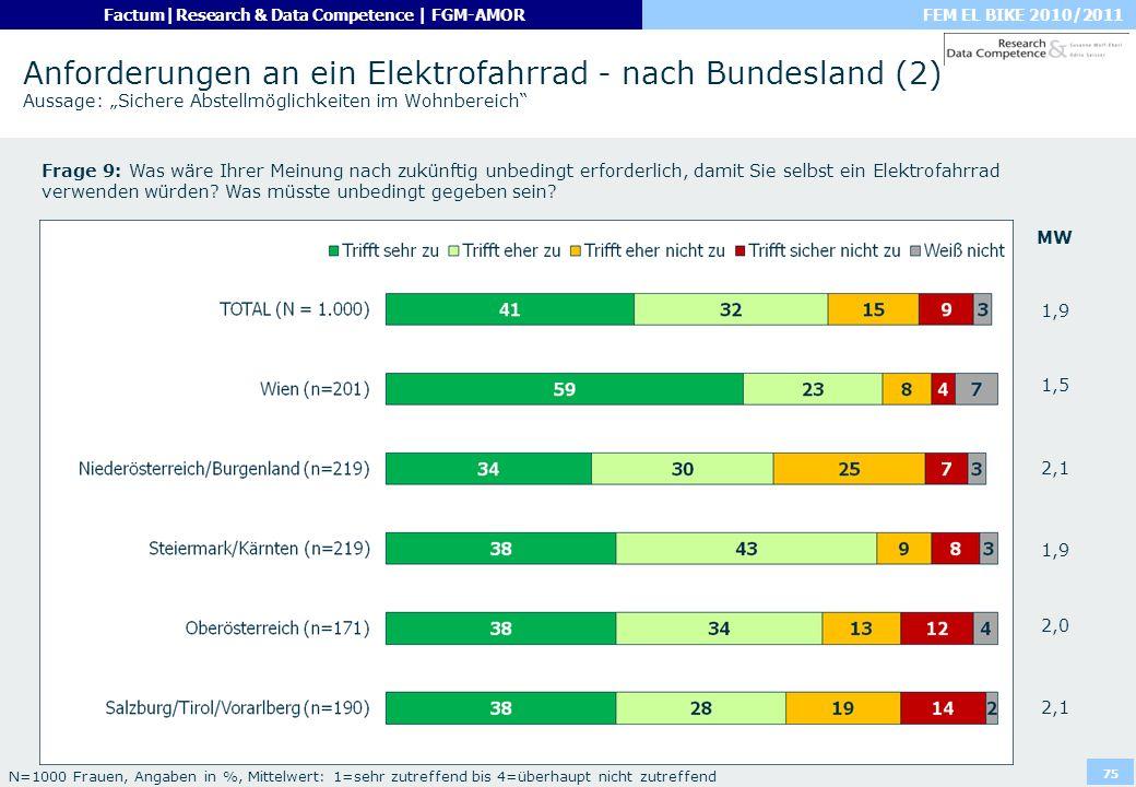 FEM EL BIKE 2010/2011Factum|Research & Data Competence | FGM-AMOR 75 Anforderungen an ein Elektrofahrrad - nach Bundesland (2) Aussage: Sichere Abstel