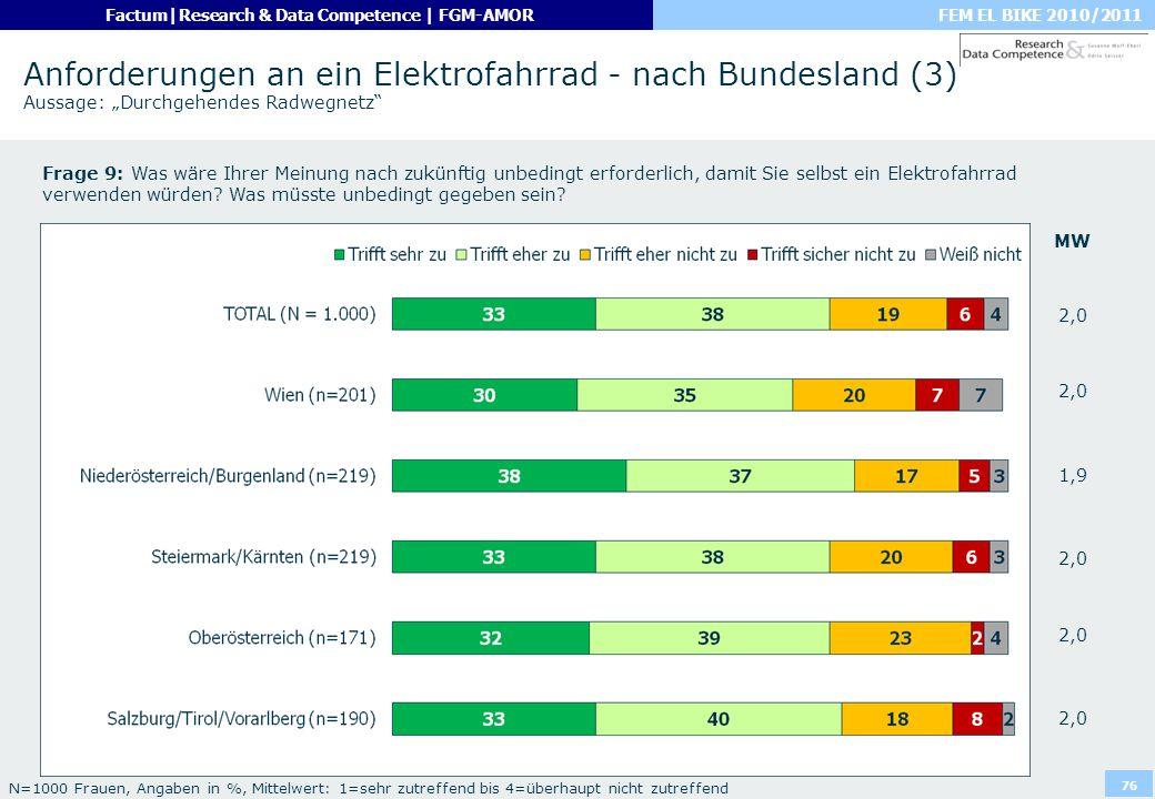 FEM EL BIKE 2010/2011Factum|Research & Data Competence | FGM-AMOR 76 Anforderungen an ein Elektrofahrrad - nach Bundesland (3) Aussage: Durchgehendes
