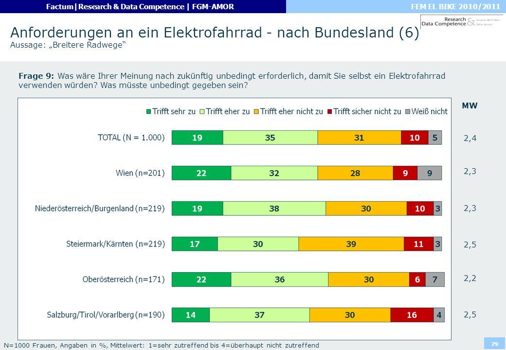 FEM EL BIKE 2010/2011Factum|Research & Data Competence | FGM-AMOR 79 Anforderungen an ein Elektrofahrrad - nach Bundesland (6) Aussage: Breitere Radwe