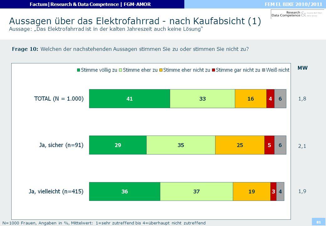 FEM EL BIKE 2010/2011Factum|Research & Data Competence | FGM-AMOR 81 Aussagen über das Elektrofahrrad - nach Kaufabsicht (1) Aussage: Das Elektrofahrr
