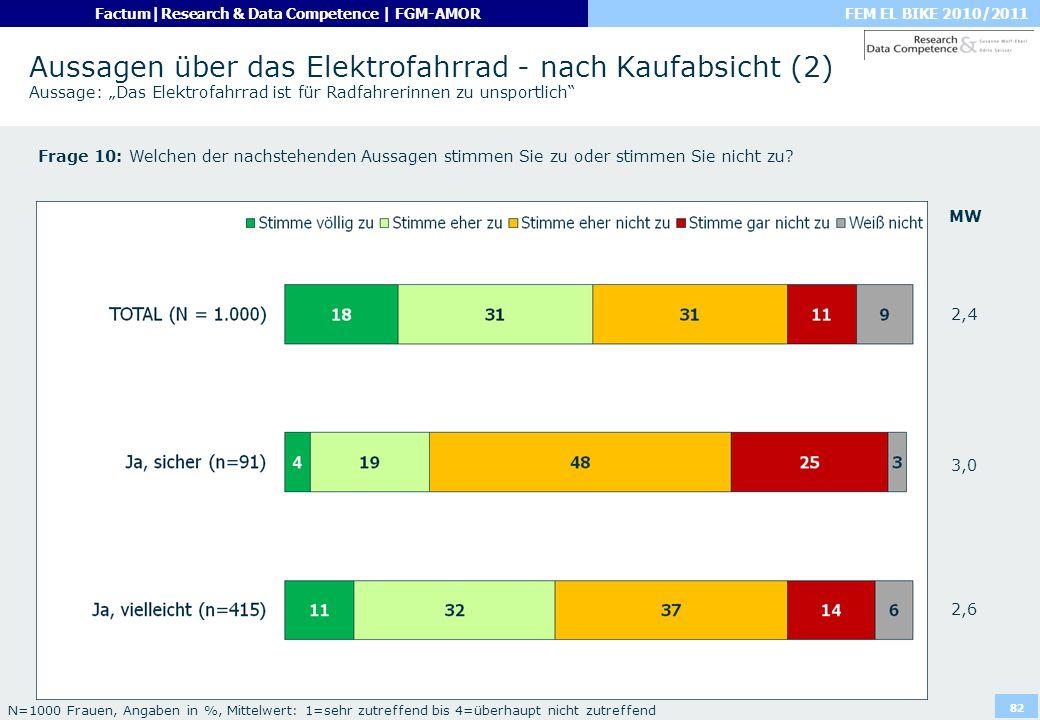 FEM EL BIKE 2010/2011Factum|Research & Data Competence | FGM-AMOR 82 Aussagen über das Elektrofahrrad - nach Kaufabsicht (2) Aussage: Das Elektrofahrr