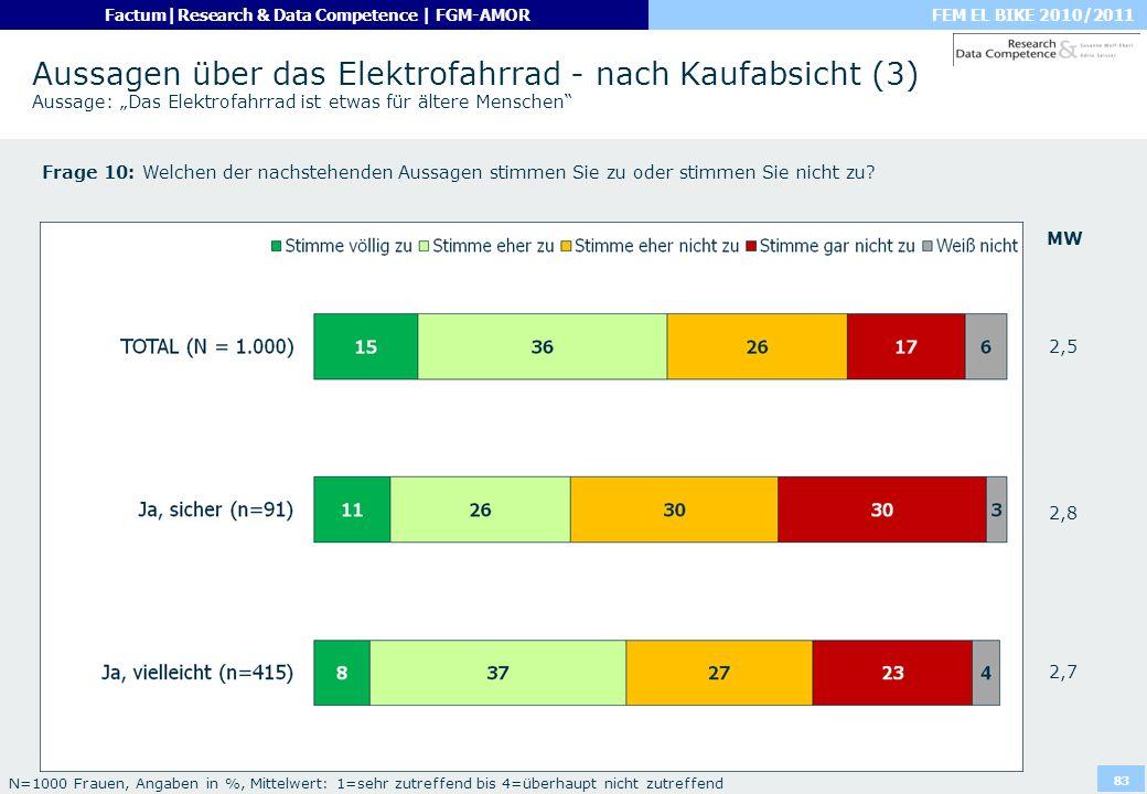 FEM EL BIKE 2010/2011Factum|Research & Data Competence | FGM-AMOR 83 Aussagen über das Elektrofahrrad - nach Kaufabsicht (3) Aussage: Das Elektrofahrr